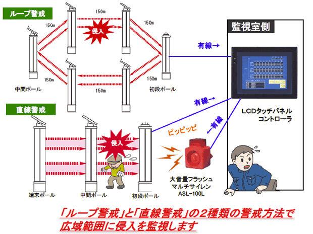 ソーラ電源型赤外線ワイヤレス侵入監視システム図