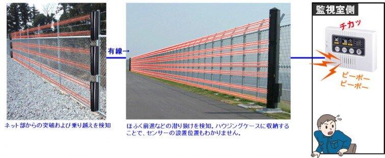 太陽光発電のフェンス外周警備